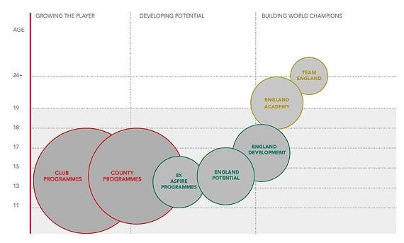 Talent Pathway Image